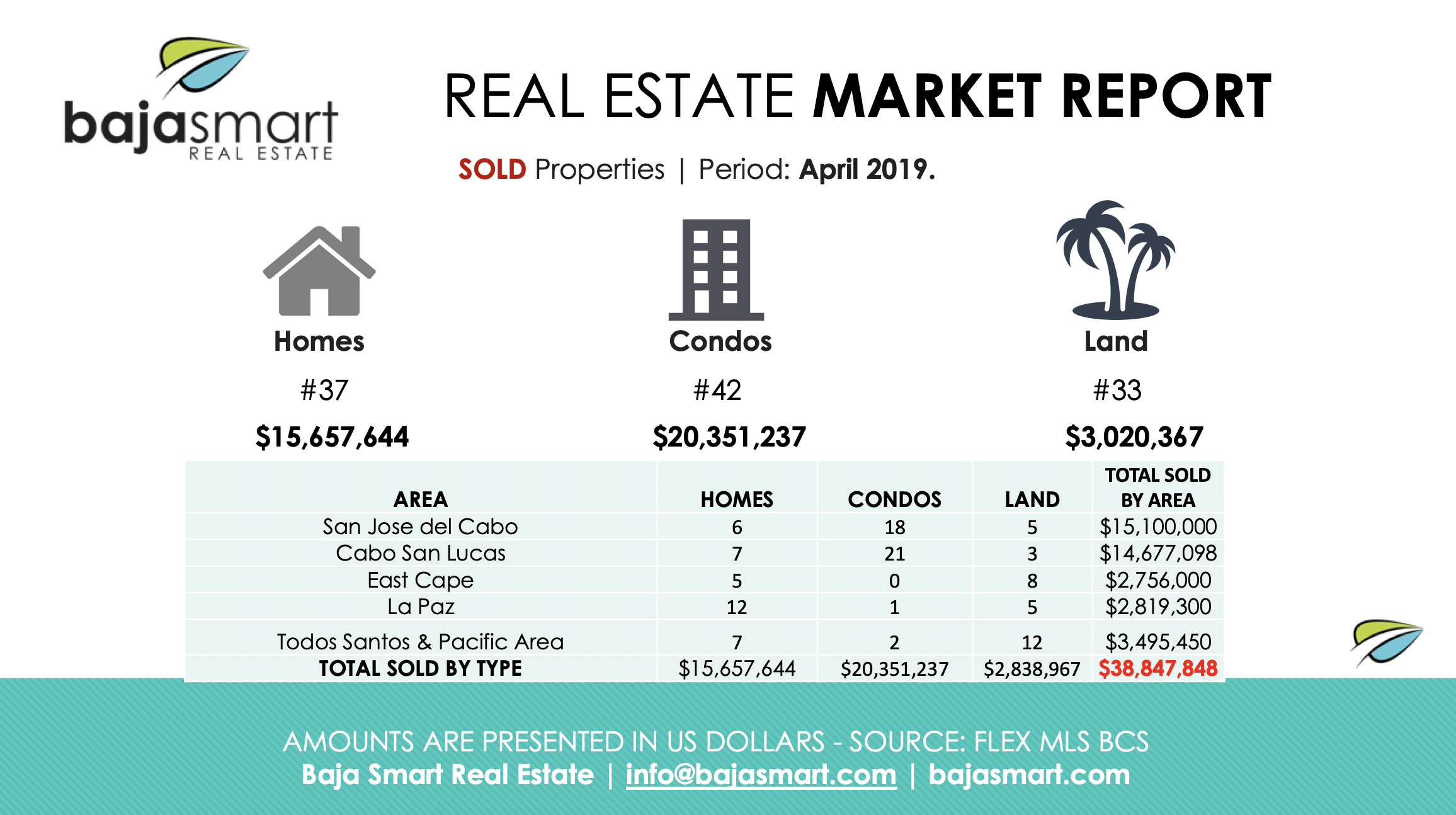 cabo sold properties april 2019