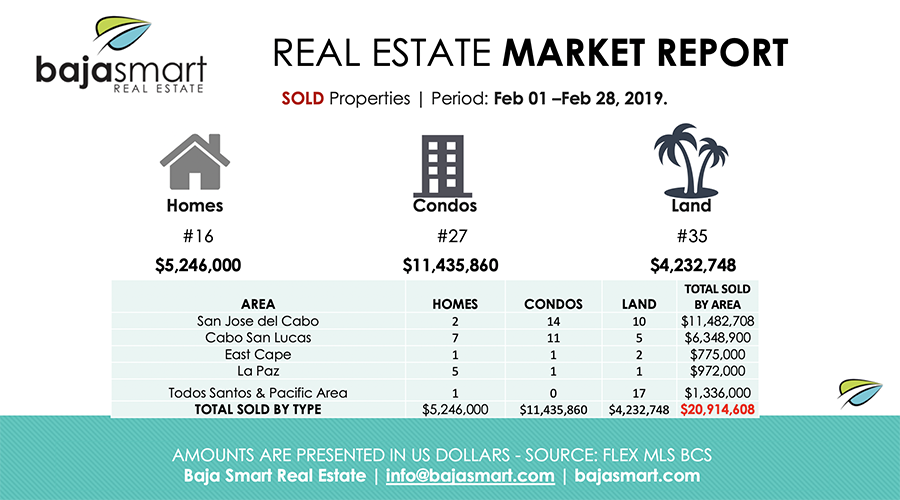 cabo sold properties february 2019