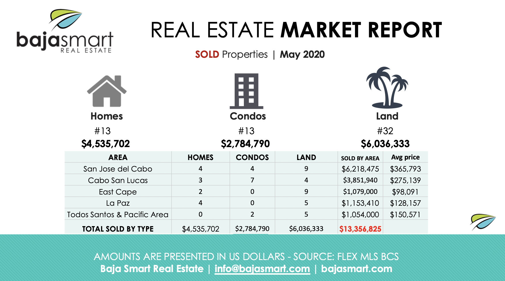 cabo sold properties may 2020