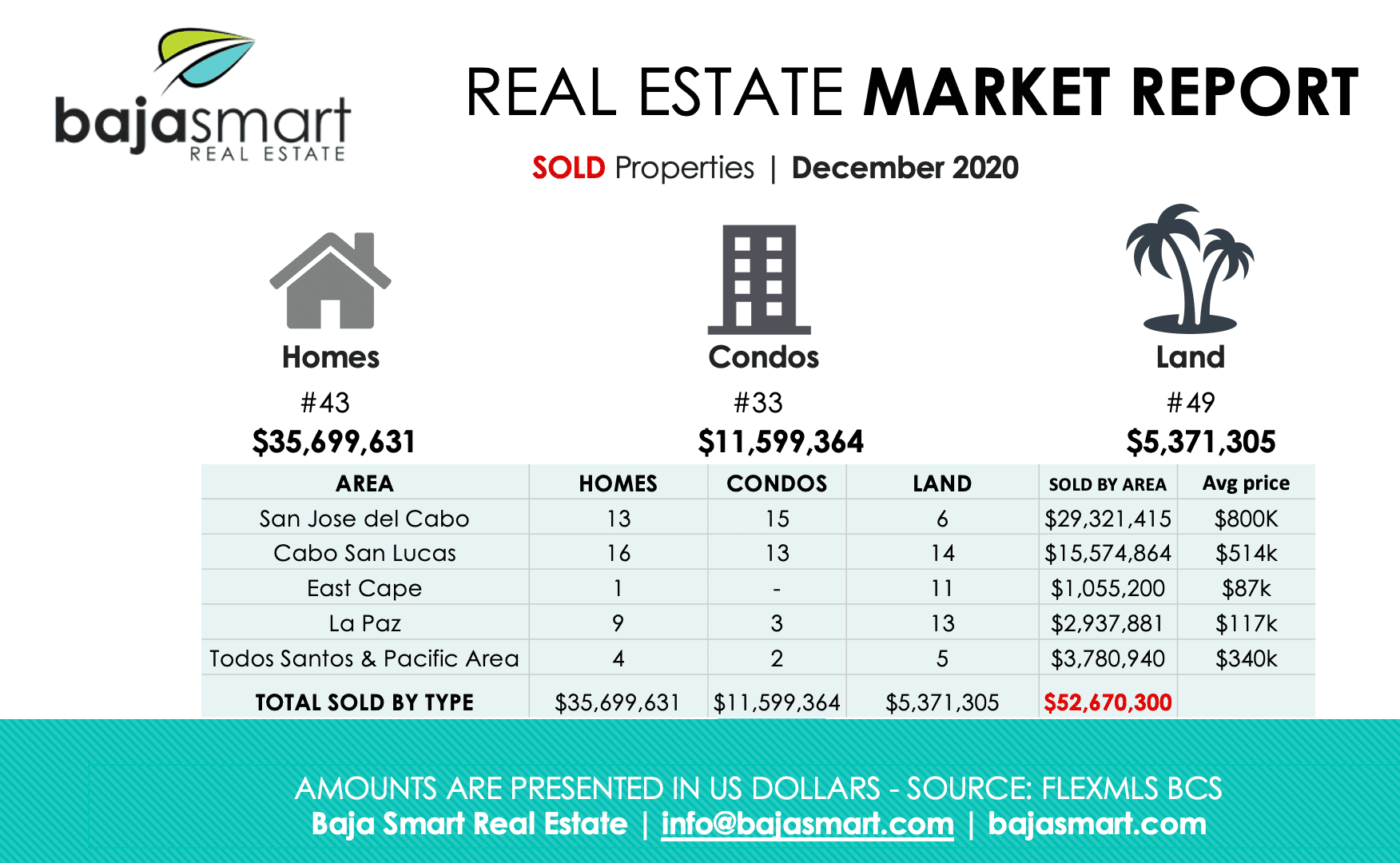 cabo sold properties 2020
