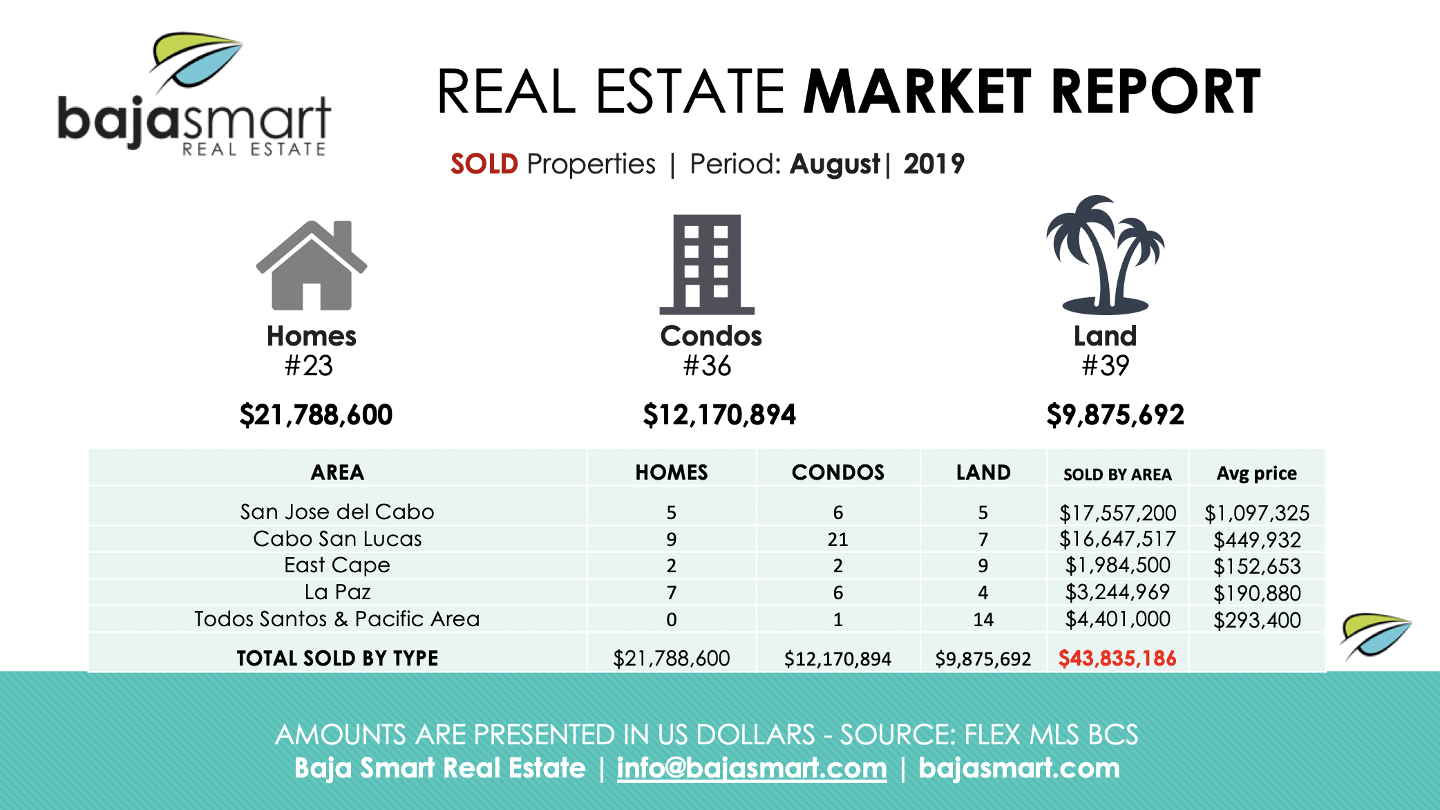 cabo sold properties august 2019