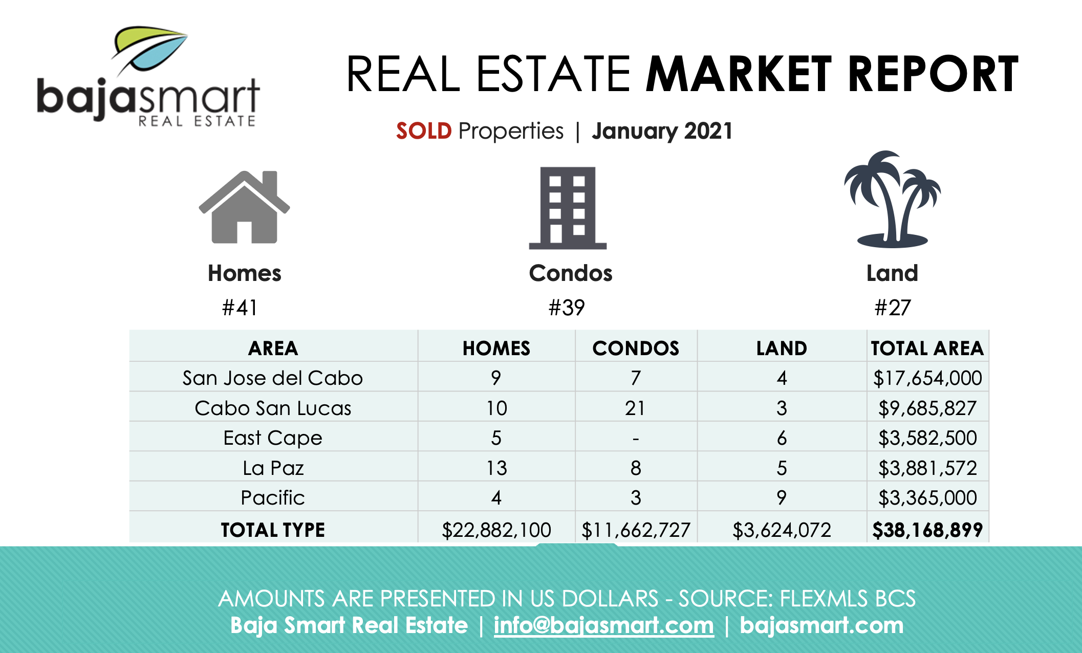 cabo sold properties 2021