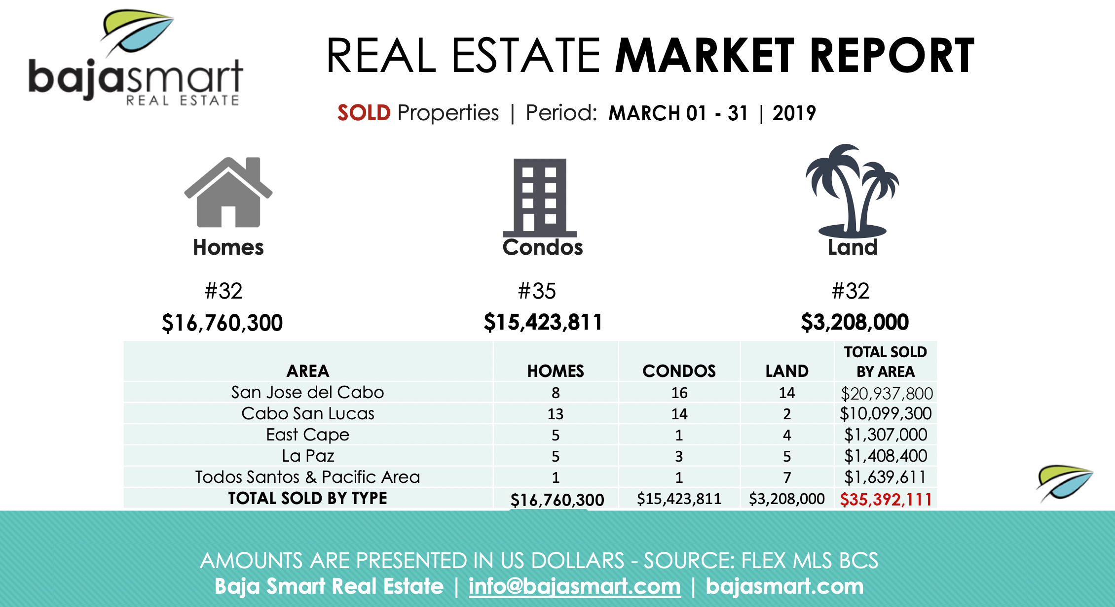 cabo sold properties march 2019