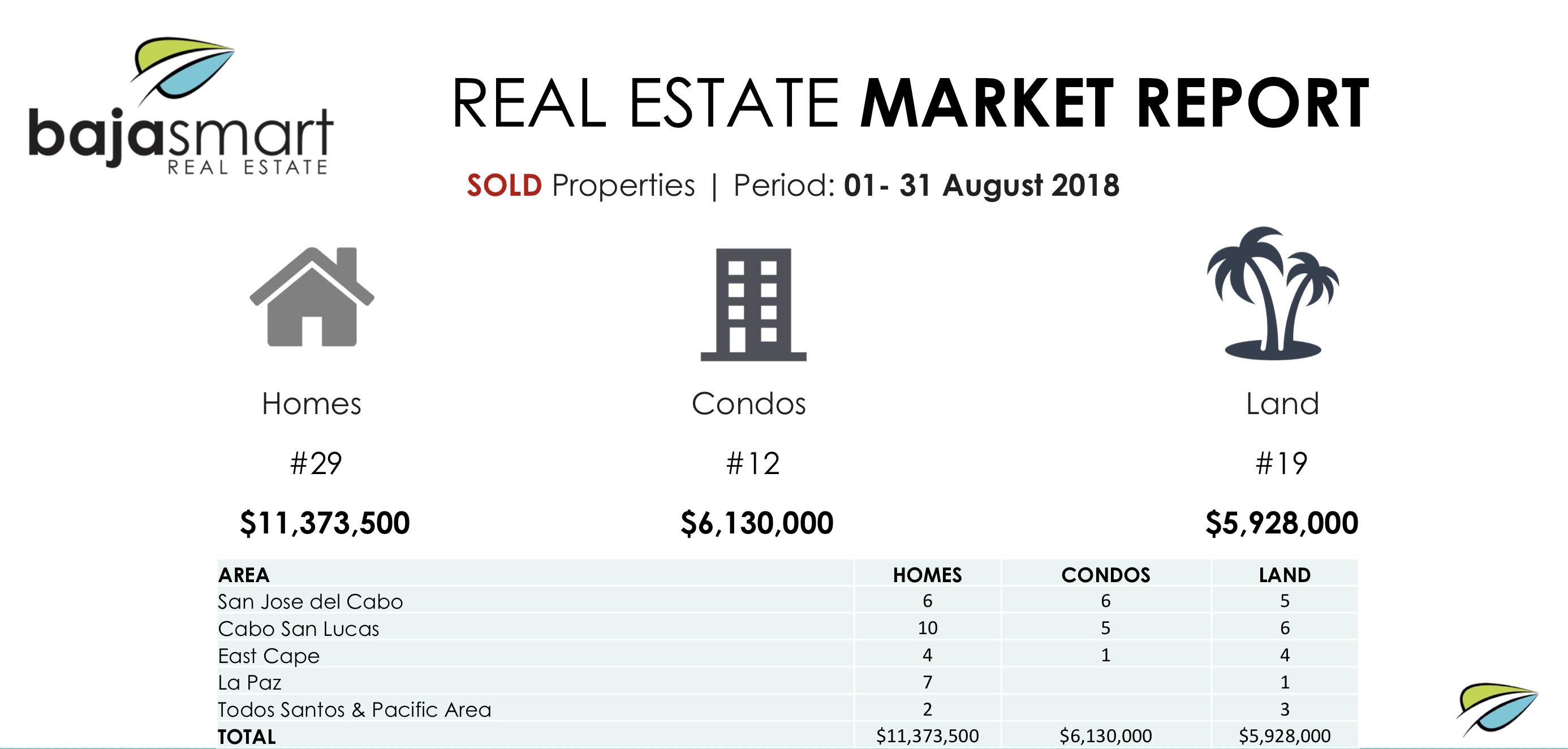 News | Investors | Real Estate Market Report August 2018