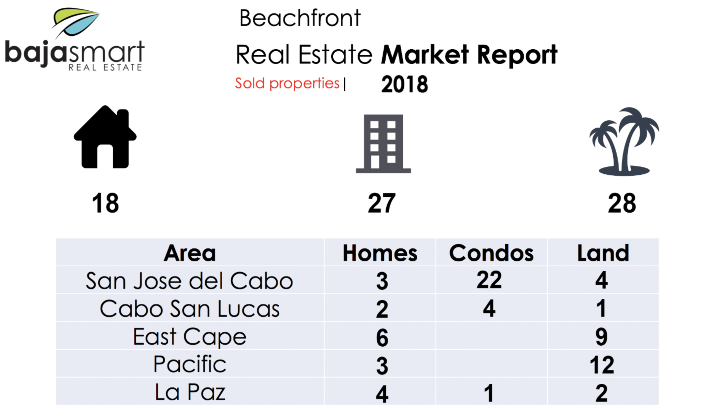 sold properties los cabos