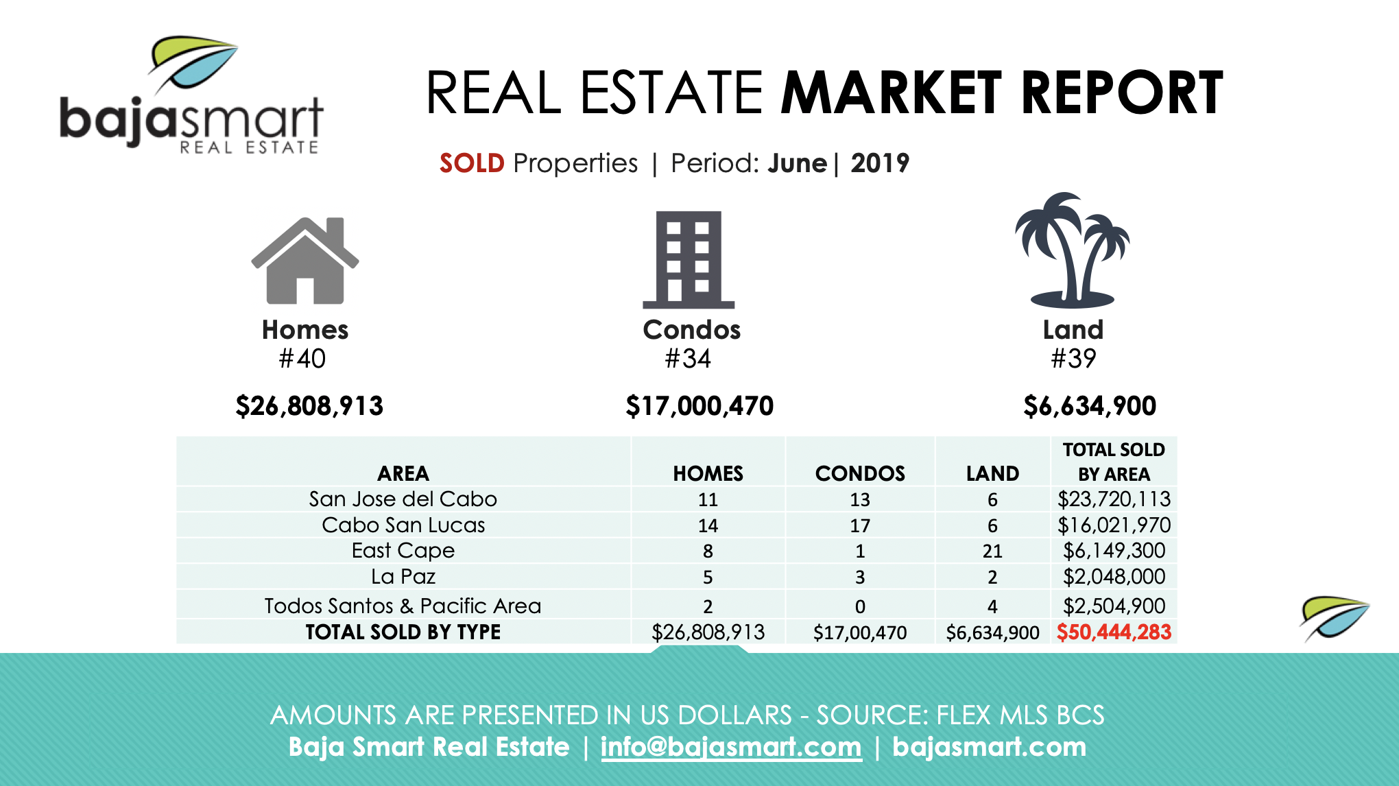 cabo sold properties june 2019