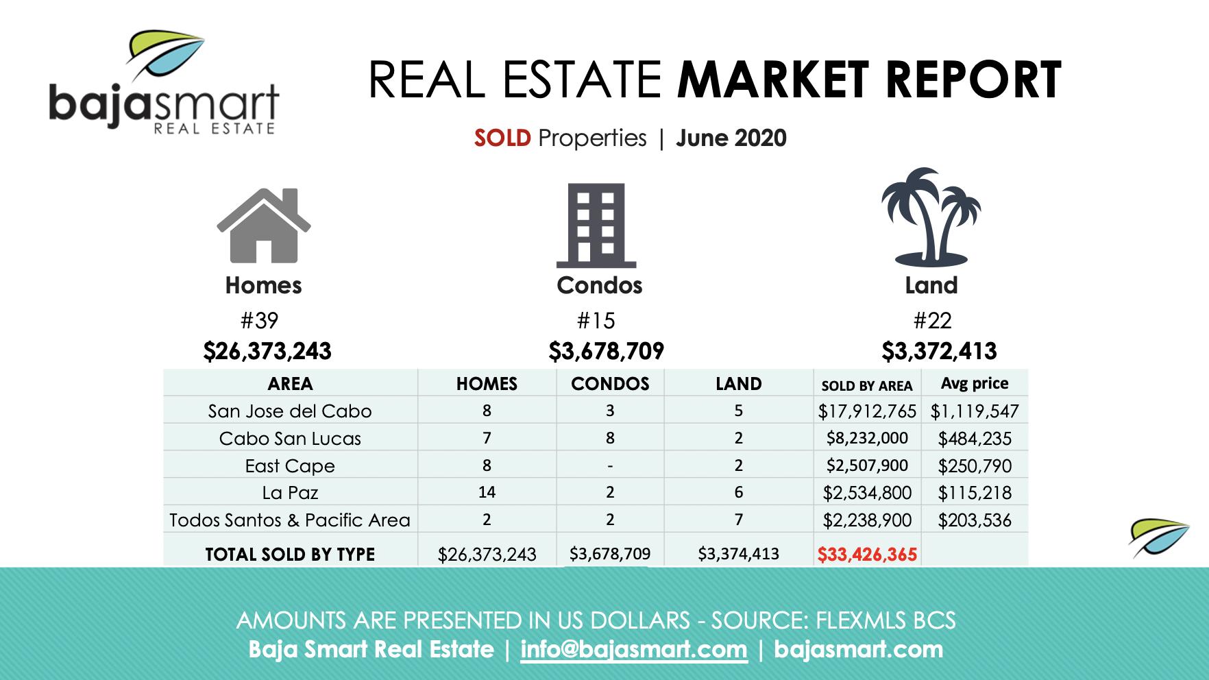 cabo sold properties june 2020