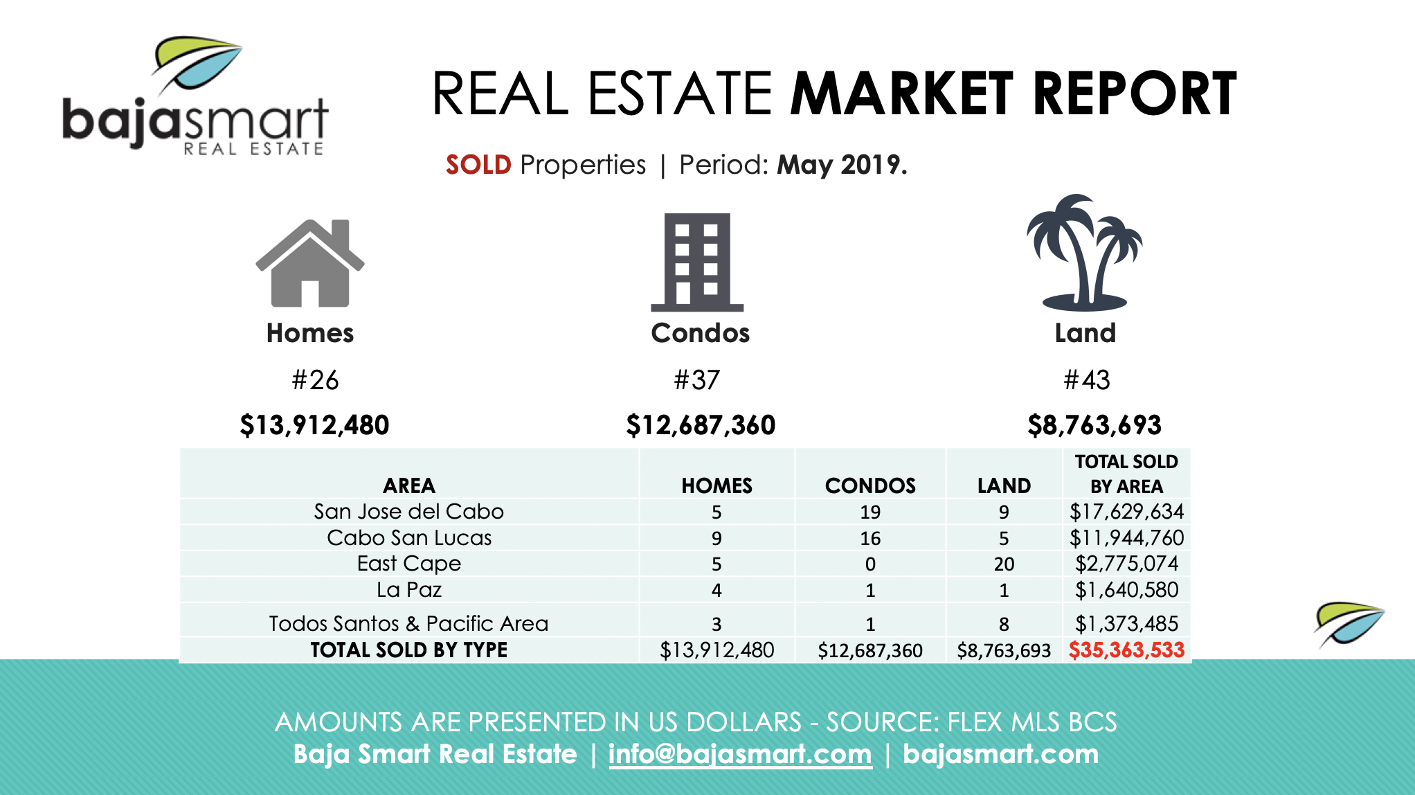 cabo sold properties a may 2019