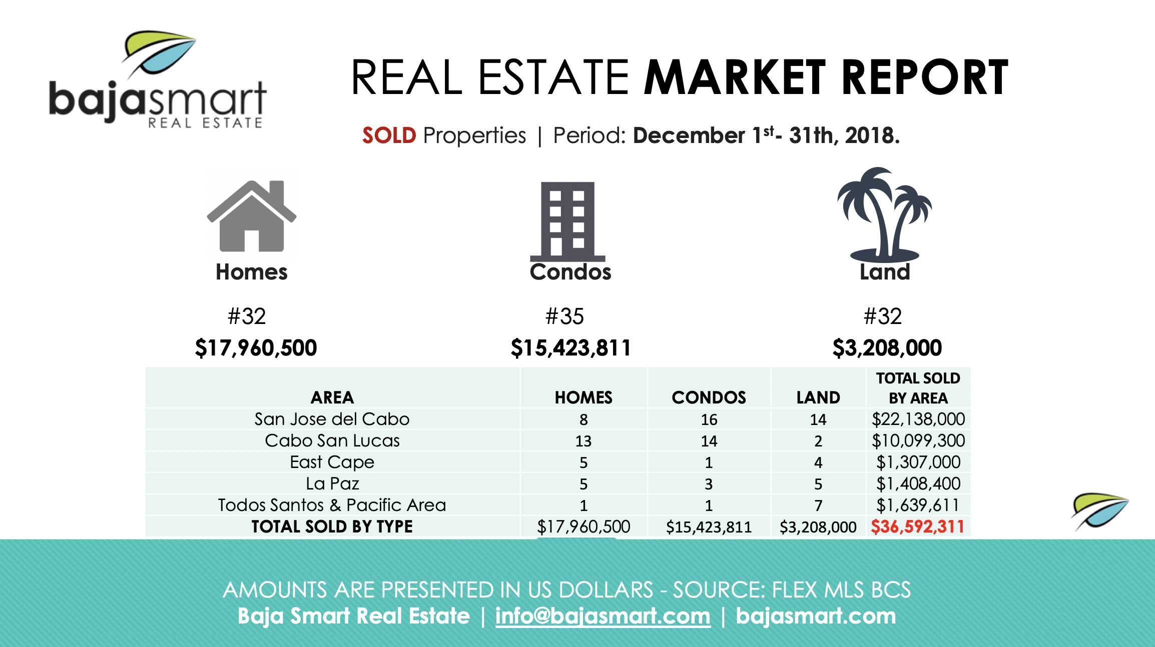 cabo sold properties december 2018