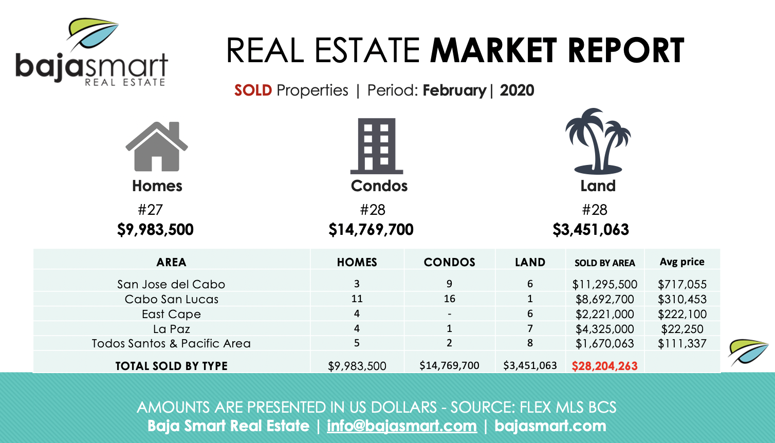 cabo sold properties february 2020