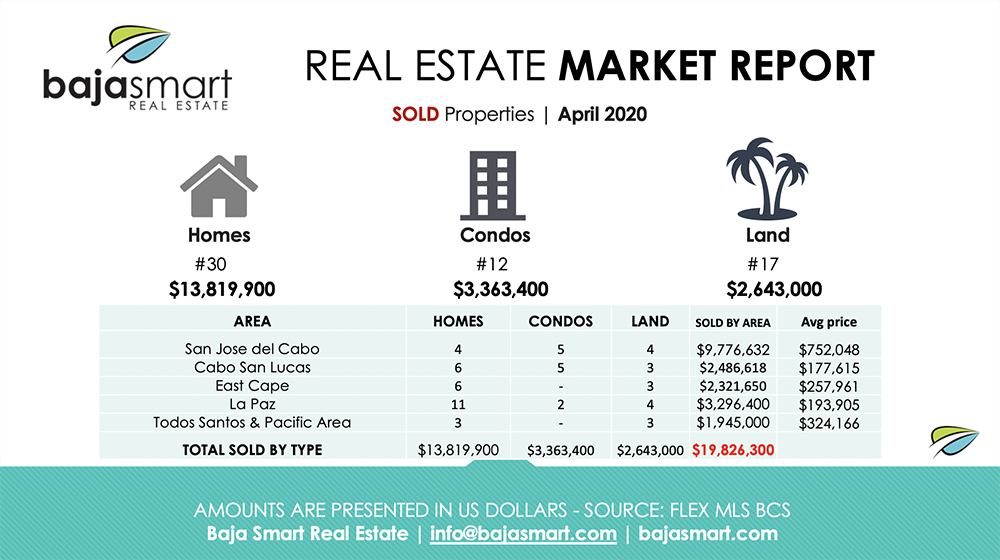 April 2020: Sold Properties Los Cabos