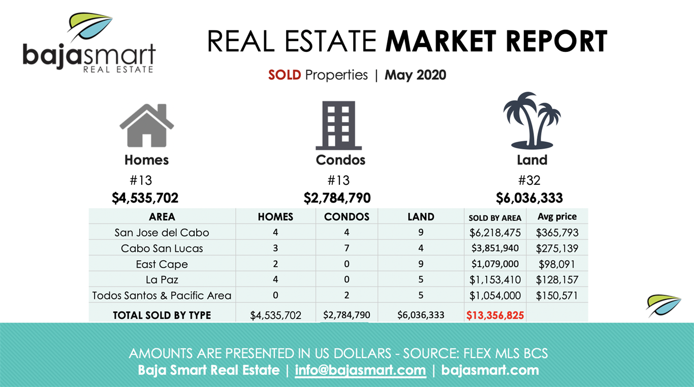 May 2020: Sold Properties Los Cabos