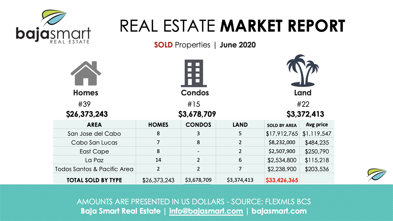 June 2020: Sold Properties Los Cabos