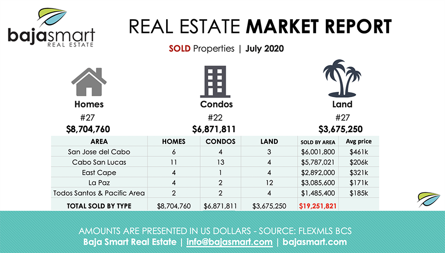 July 2020: Sold Properties Los Cabos