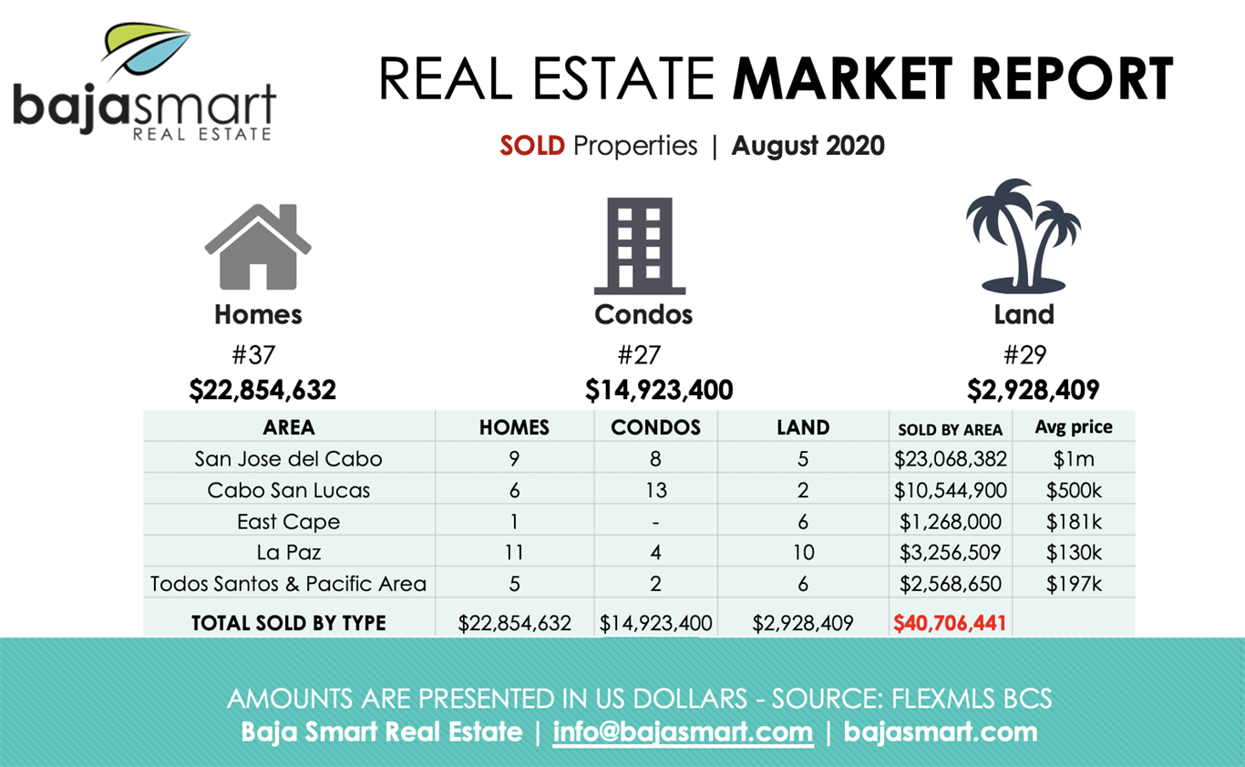 August 2020: Sold Properties Los Cabos