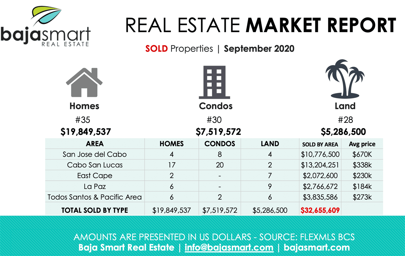 September 2020: Sold Properties Los Cabos