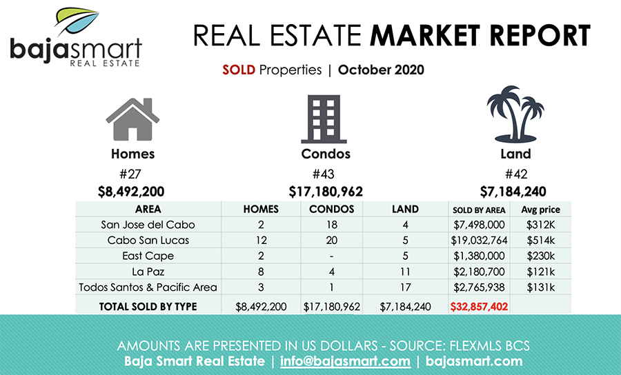 October 2020: Sold Properties Los Cabos