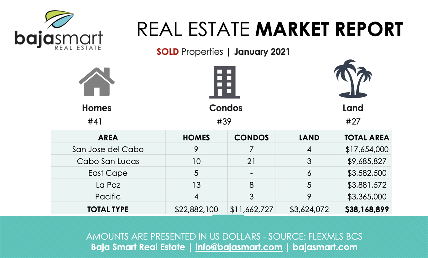 January 2021: Sold Properties Los Cabos