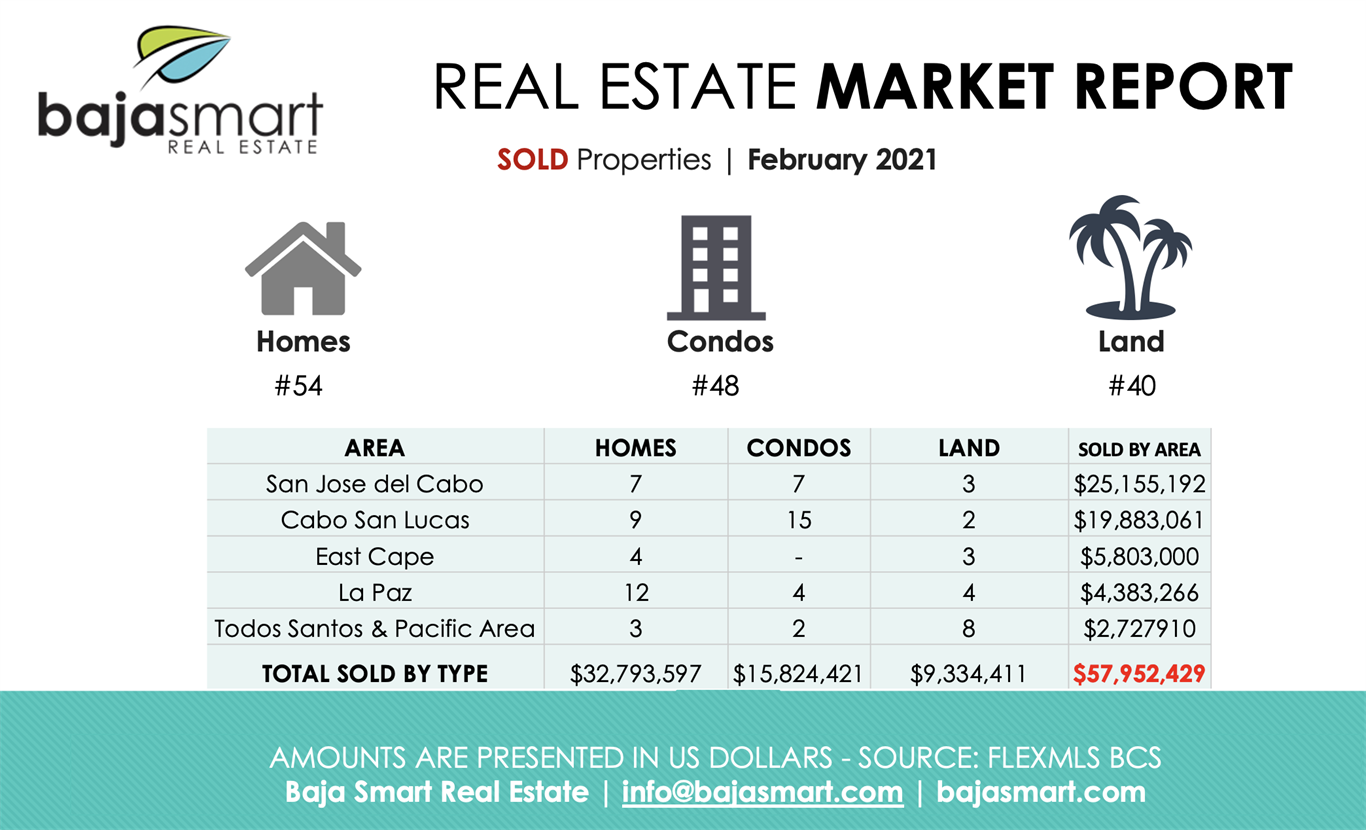 February 2021: Sold Properties Los Cabos