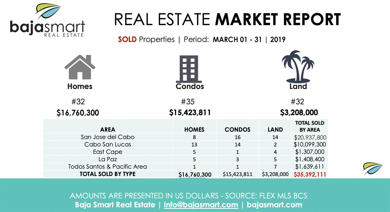 March 2019: Sold Properties Los Cabos