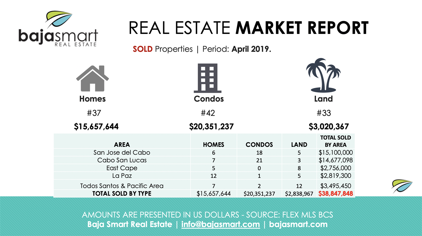 April 2019: Sold Properties Los Cabos