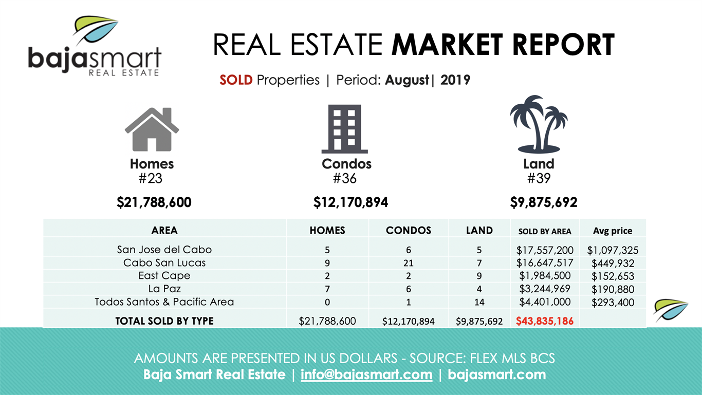 August 2019: Sold Properties Los Cabos