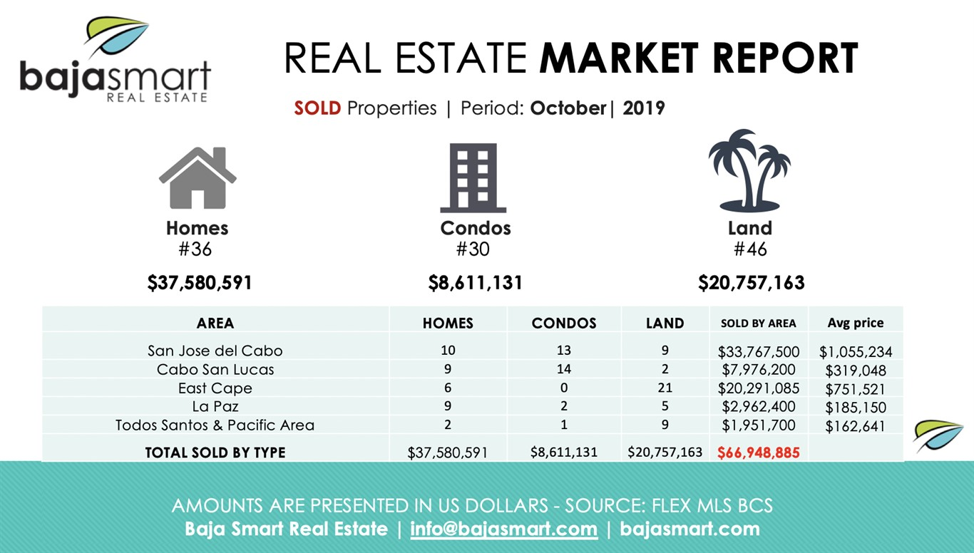 October 2019: Sold Properties Los Cabos