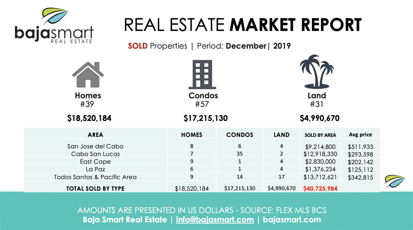December 2019: Sold Properties Los Cabos