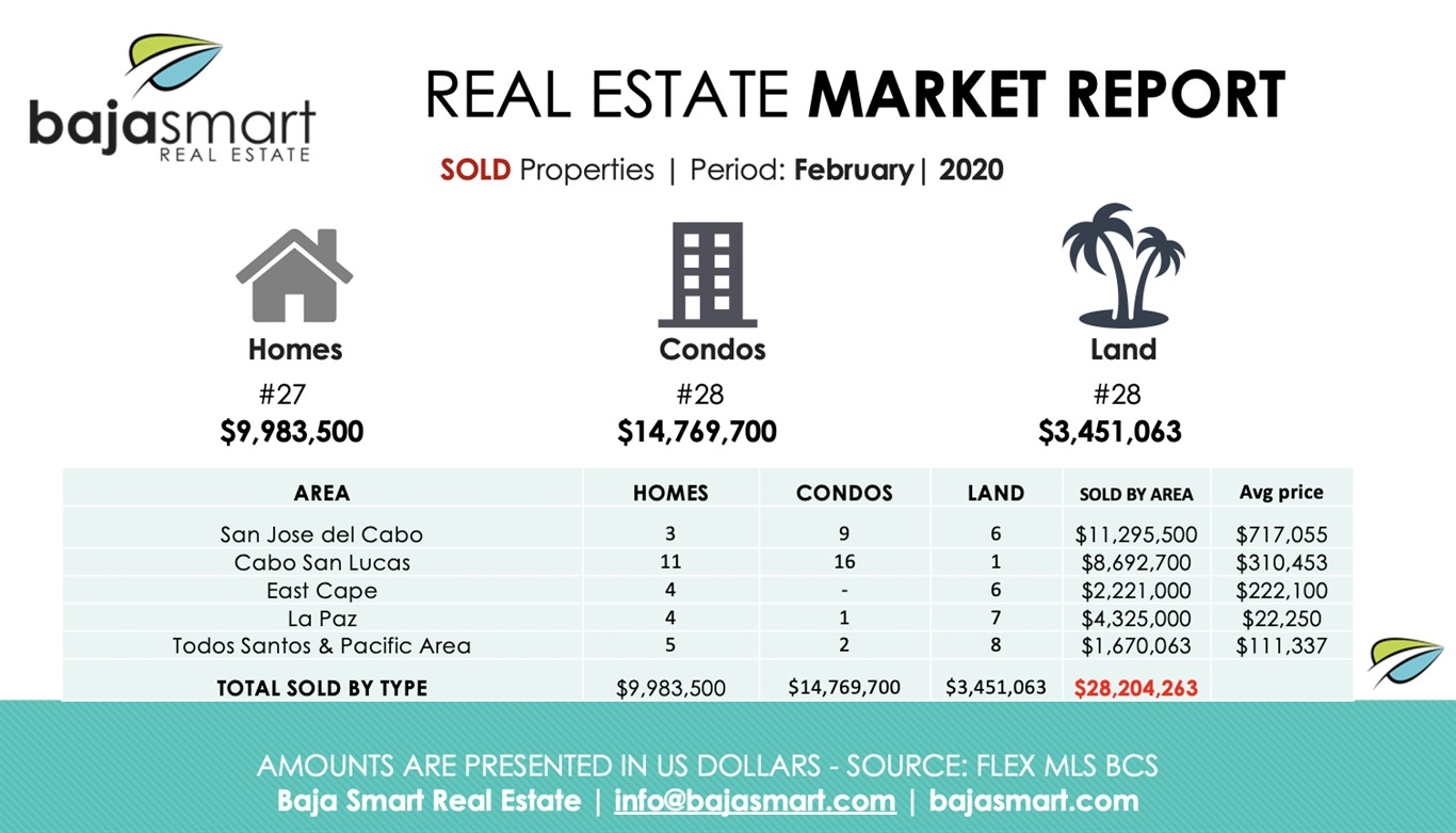 February 2020: Sold Properties Los Cabos