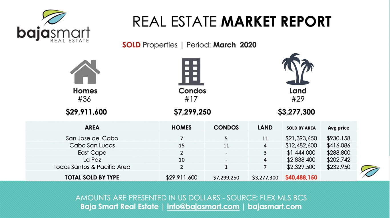 March 2020: Sold Properties Los Cabos